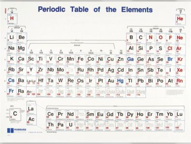 Periodic Table, chart - Edulab
