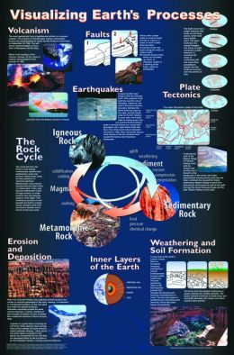Poster: Visualising Earth's Processes (Laminated)
