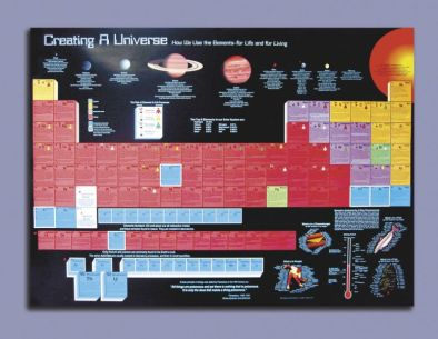 Poster: The Ultimate Periodic Table (Laminated)