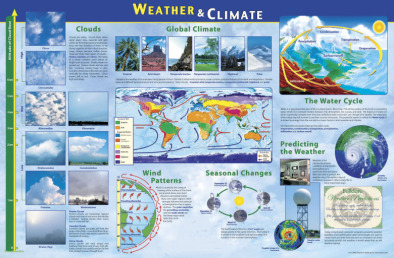 Poster: Weather & Climate  (Laminated)