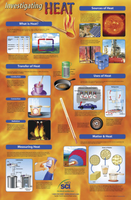 Poster: Investigating Heat (Laminated)