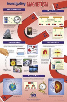 Poster: Investigating Magnetism (Laminated)