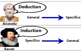 induction deduction