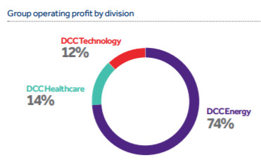 DCC profit Split March 2017