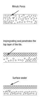 Sealing illustration