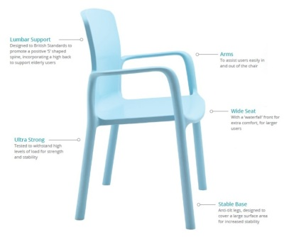 Titan Healthcare Poly Chairs